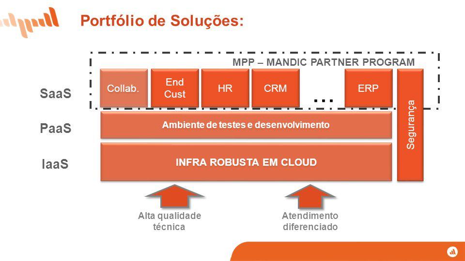 Portfólio de Soluções: Segurança INFRA ROBUSTA EM CLOUD Ambiente de testes e desenvolvimento ERP CRM HR End Cust End Cust...