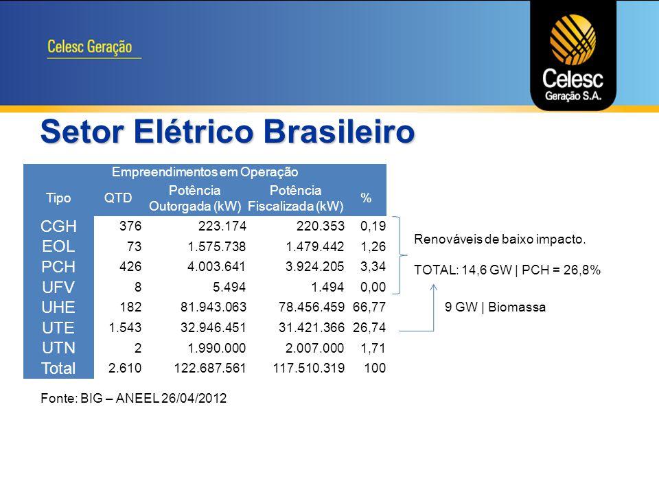 81,15 MW Próprios