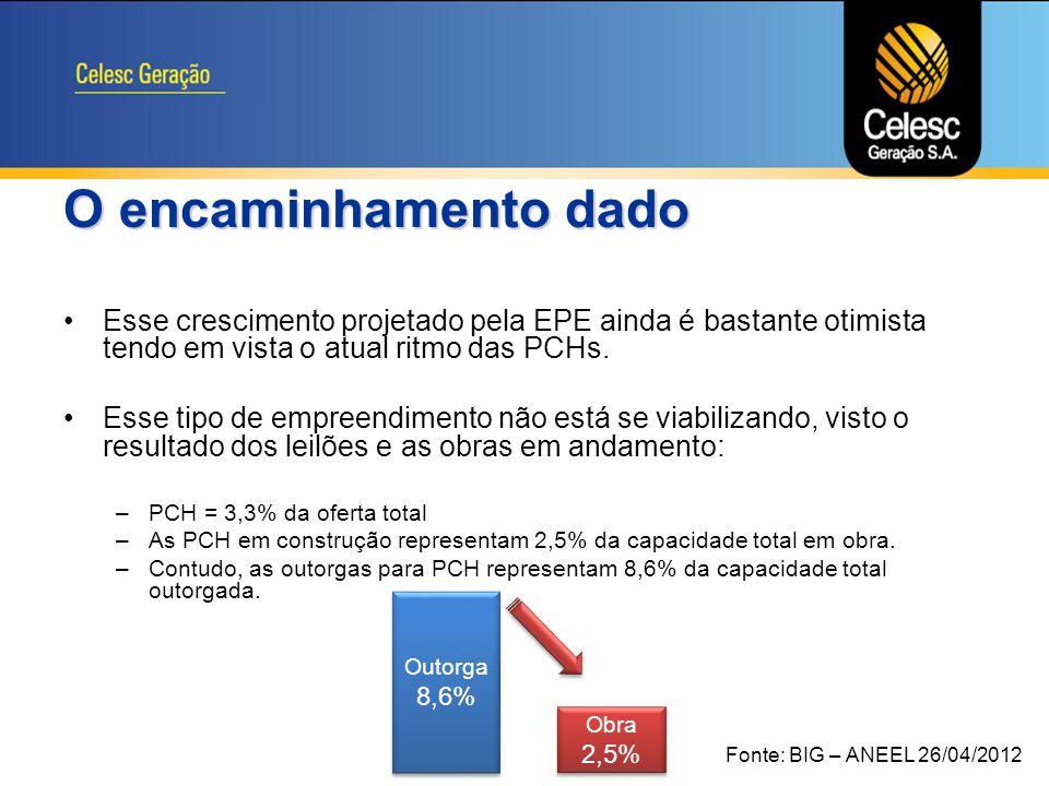 A estratégia de ampliação prevê um crescimento de 154,52 MW em capacidade instalada > 190% de crescimento Repotenciações Potência Após Atual (MW) AMPLIAÇÕES PCH'S CEDROS 8,411,9 SALTO 6,2840 CAVEIRAS 3,8313,83 PERY 4,430 IVO SILVEIRA 2,612 CELSO RAMOS 5,412,6 Novas UsinasNovas Usinas Potência Part (%) SPEs RONDINHA 9,633% CAMPO BELO 1030% PAINEL 9,230% BOA VISTA 530% XAVANTINA 6,0740% PRATA 325% BANDEIRANTE 325% BELMONTE 3,625%
