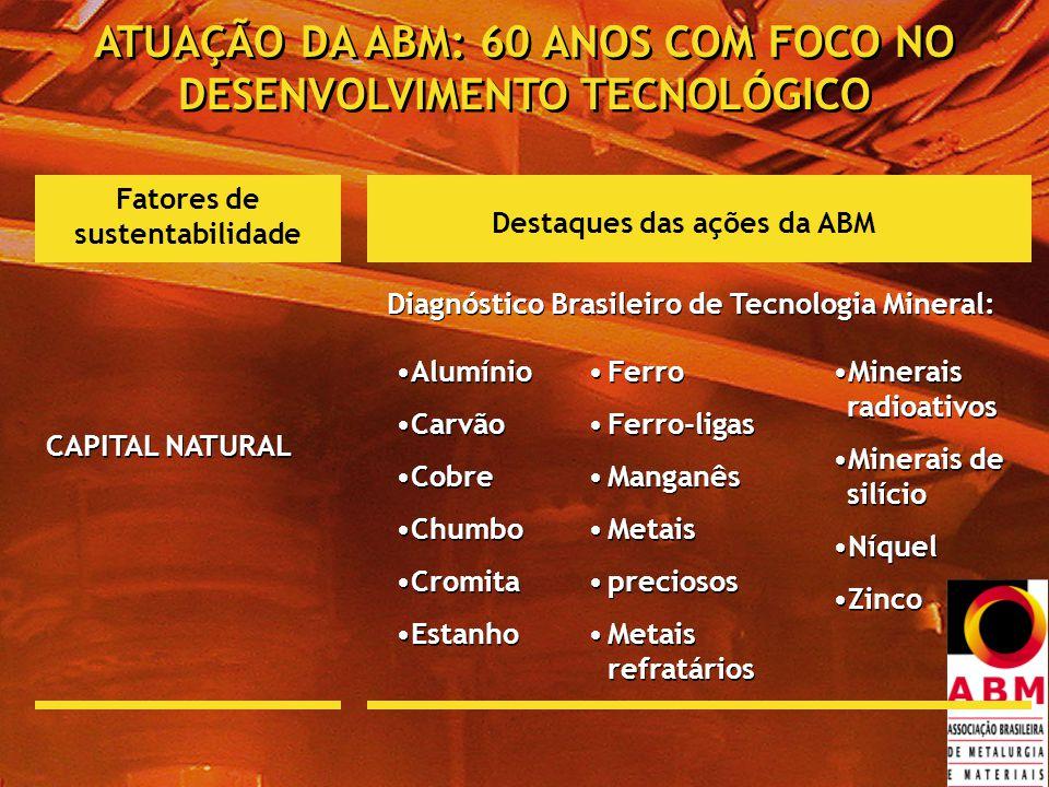 ATUAÇÃO DA ABM: 60 ANOS COM FOCO NO DESENVOLVIMENTO TECNOLÓGICO Fatores de sustentabilidade Destaques das ações da ABM CAPITAL NATURAL Alumínio Carvão Cobre Chumbo Cromita Estanho Alumínio Carvão Cobre Chumbo Cromita Estanho Ferro Ferro-ligas Manganês Metais preciosos Metais refratários Ferro Ferro-ligas Manganês Metais preciosos Metais refratários Minerais radioativos Minerais de silício Níquel Zinco Minerais radioativos Minerais de silício Níquel Zinco Diagnóstico Brasileiro de Tecnologia Mineral:
