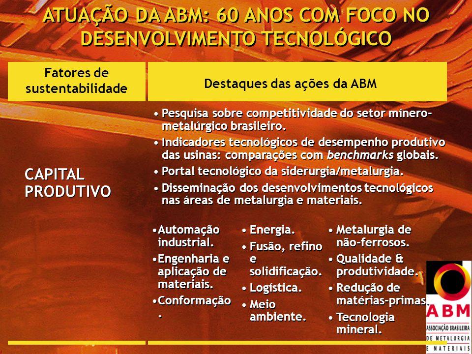 Fatores de sustentabilidade Destaques das ações da ABM CAPITAL PRODUTIVO Pesquisa sobre competitividade do setor mínero- metalúrgico brasileiro.