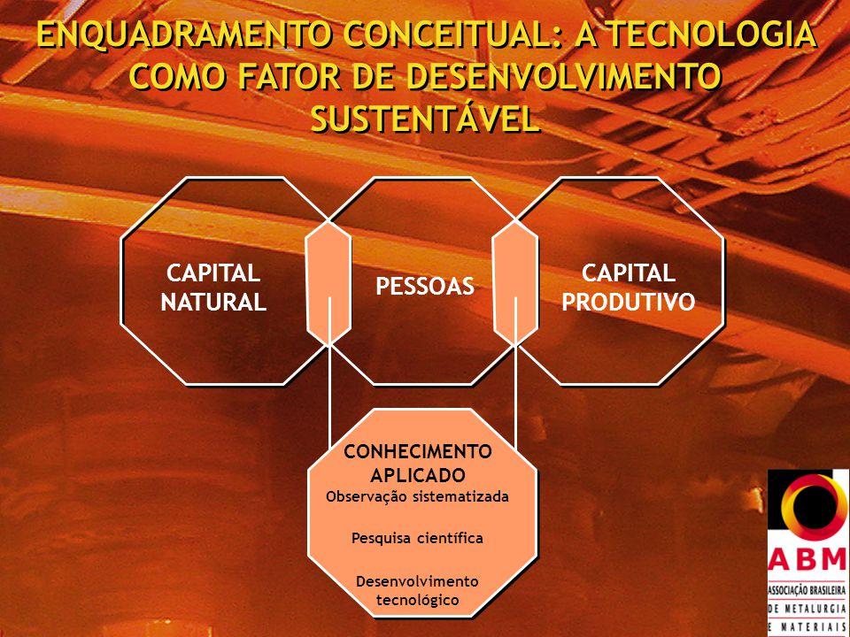 ENQUADRAMENTO CONCEITUAL: A TECNOLOGIA COMO FATOR DE DESENVOLVIMENTO SUSTENTÁVEL CAPITAL NATURAL CAPITAL PRODUTIVO PESSOAS CONHECIMENTO APLICADO Observação sistematizada Pesquisa científica Desenvolvimento tecnológico