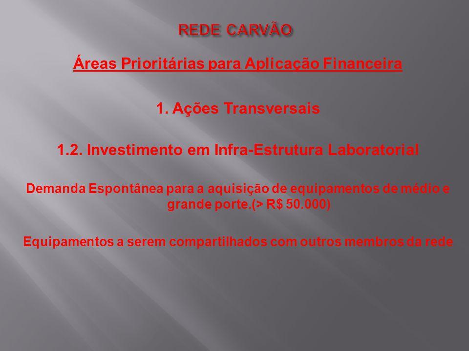 Áreas Prioritárias para Aplicação Financeira 1. Ações Transversais 1.2. Investimento em Infra-Estrutura Laboratorial Demanda Espontânea para a aquisiç