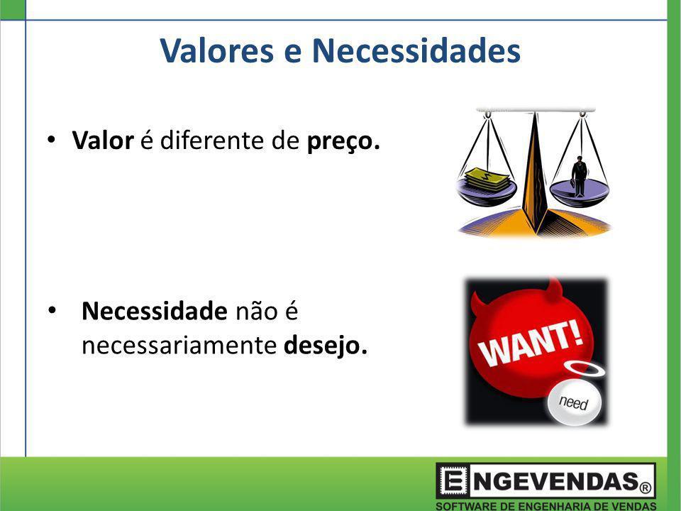 Valor é diferente de preço. Valores e Necessidades Necessidade não é necessariamente desejo.