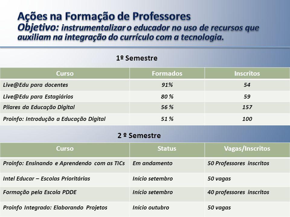 5 2ª Etapa 22 Escolas inscritas 479 alunos Matriculados 8 Módulos de 10h = 80h 17 Semanas Período de 07/08 a 28/11