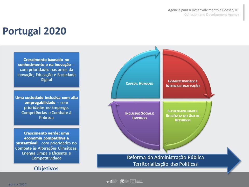 abril  2014 Portugal 2020 C OMPETITIVIDADE E I NTERNACIONALIZAÇÃO S USTENTABILIDADE E E FICIÊNCIA NO U SO DE R ECURSOS I NCLUSÃO S OCIAL E E MPREGO C APITAL H UMANO Crescimento baseado no conhecimento e na inovação – com prioridades nas áreas da Inovação, Educação e Sociedade Digital Uma sociedade inclusiva com alta empregabilidade – com prioridades no Emprego, Competências e Combate à Pobreza Crescimento verde: uma economia competitiva e sustentável – com prioridades no Combate às Alterações Climáticas, Energia Limpa e Eficiente e Competitividade Objetivos Reforma da Administração Pública Territorialização das Políticas Reforma da Administração Pública Territorialização das Políticas