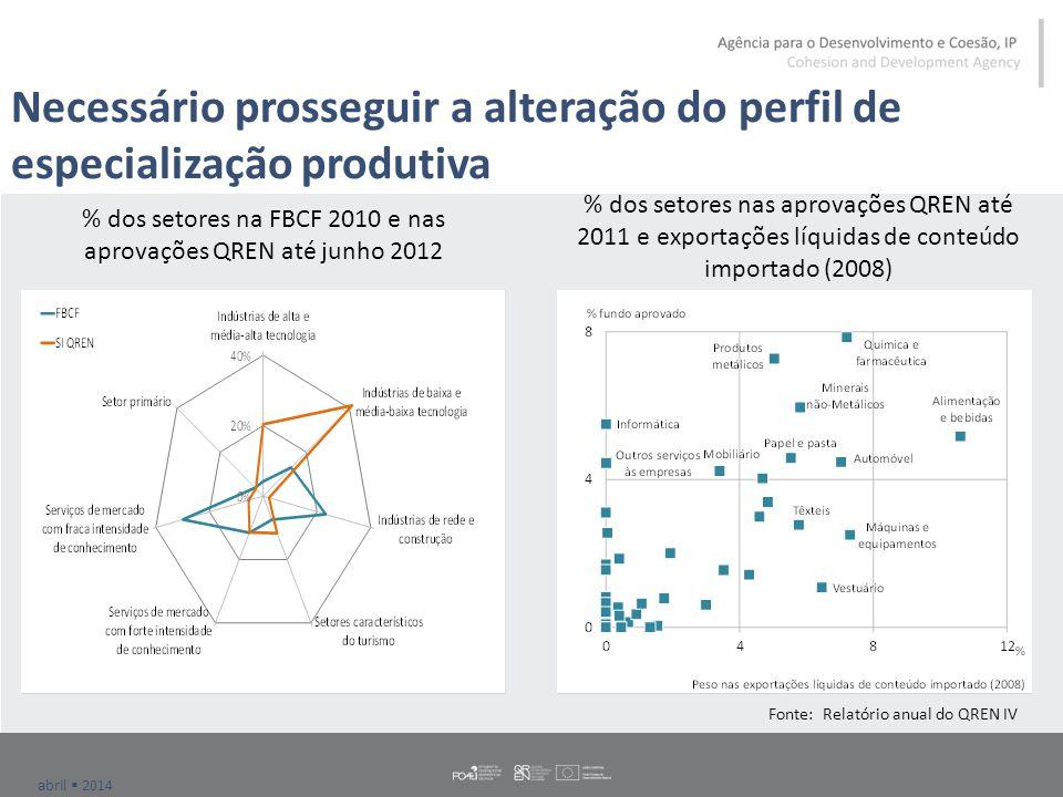 abril  2014 Necessário prosseguir a alteração do perfil de especialização produtiva % dos setores na FBCF 2010 e nas aprovações QREN até junho 2012 %