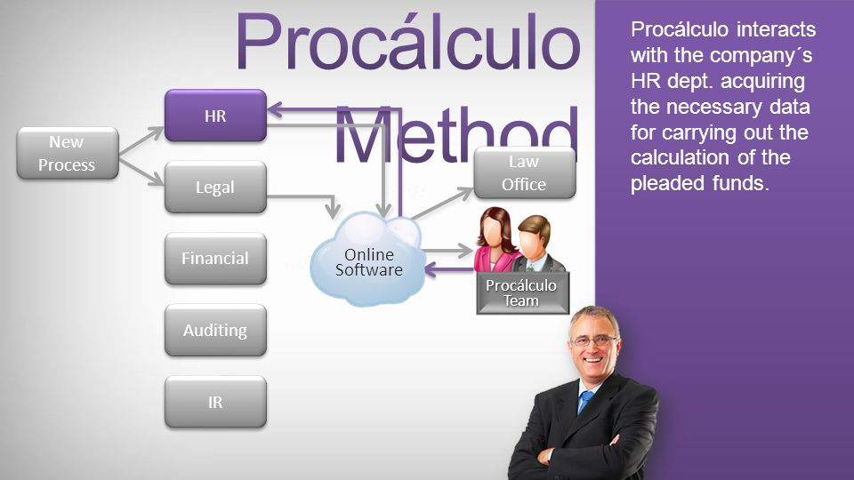 The new process is registered in the online software, appointing the responsible office. Procálculo and the office are informed through the system abo