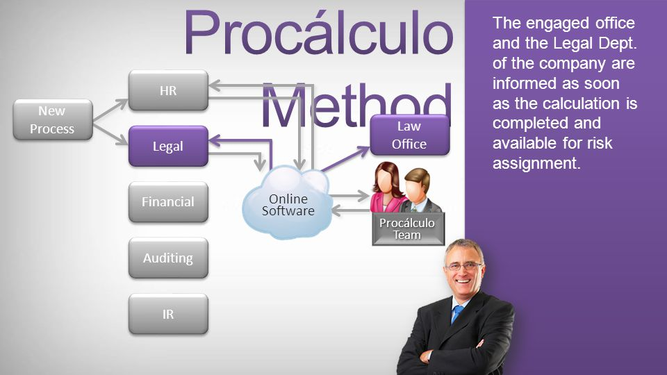 Procálculo interacts with the company´s HR dept. acquiring the necessary data for carrying out the calculation of the pleaded funds. New Process New P