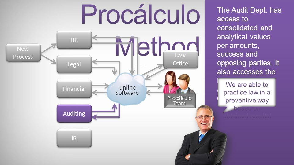 The online software provides several management reports based on accomplished calculations and analysis. New Process New Process Law Office Law Office