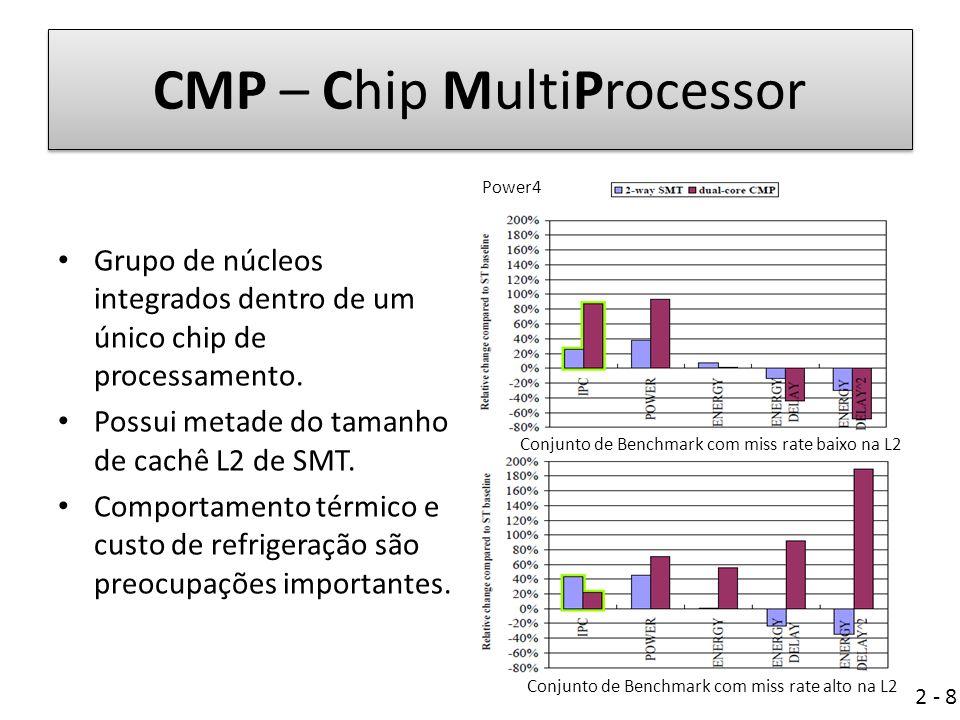 CMP – Chip MultiProcessor Grupo de núcleos integrados dentro de um único chip de processamento.