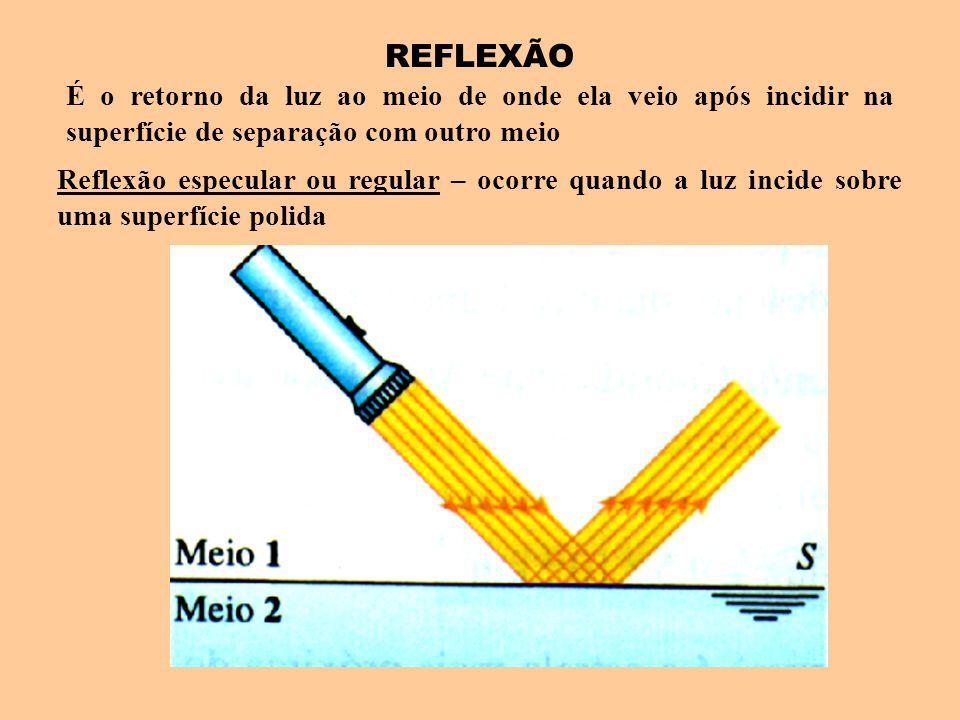 REFLEXÃO É o retorno da luz ao meio de onde ela veio após incidir na superfície de separação com outro meio Reflexão especular ou regular – ocorre qua