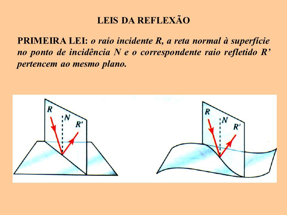 LEIS DA REFLEXÃO PRIMEIRA LEI: o raio incidente R, a reta normal à superfície no ponto de incidência N e o correspondente raio refletido R' pertencem
