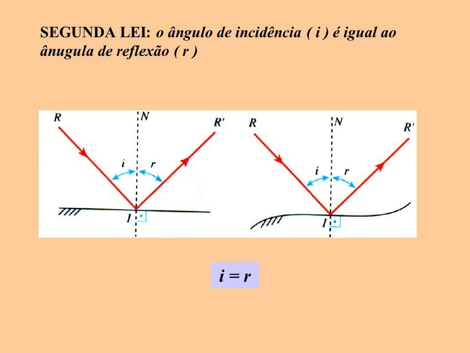 SEGUNDA LEI: o ângulo de incidência ( i ) é igual ao ânugula de reflexão ( r ) i = r