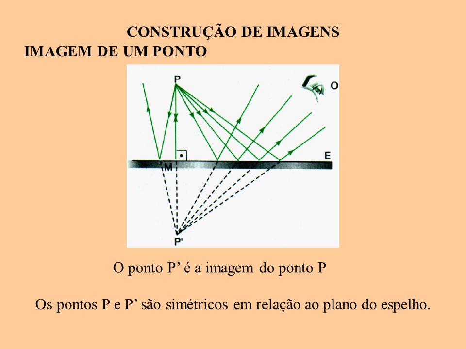 CONSTRUÇÃO DE IMAGENS IMAGEM DE UM PONTO Os pontos P e P' são simétricos em relação ao plano do espelho. O ponto P' é a imagem do ponto P