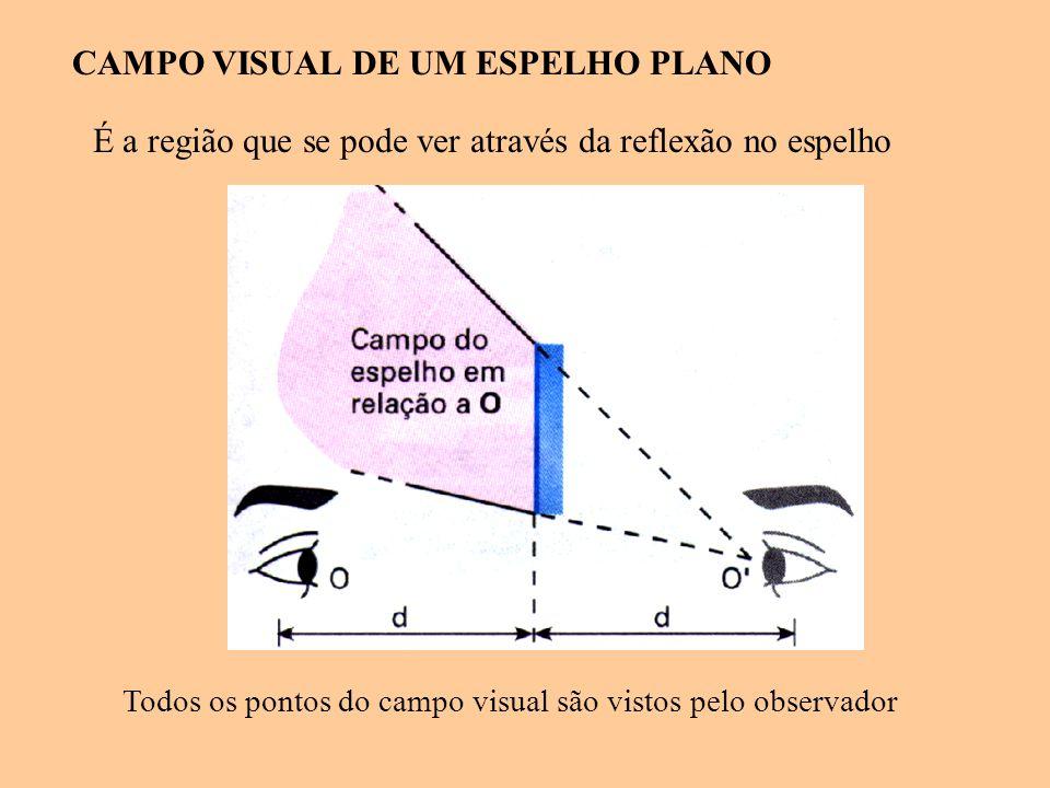 CAMPO VISUAL DE UM ESPELHO PLANO É a região que se pode ver através da reflexão no espelho Todos os pontos do campo visual são vistos pelo observador