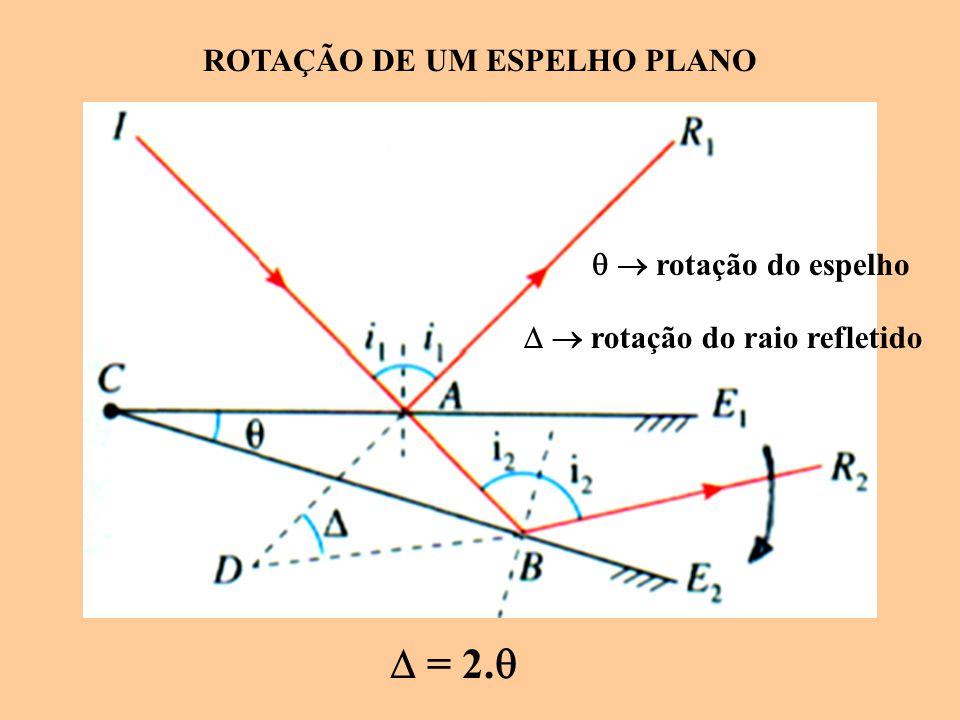 ROTAÇÃO DE UM ESPELHO PLANO  = 2.    rotação do espelho   rotação do raio refletido