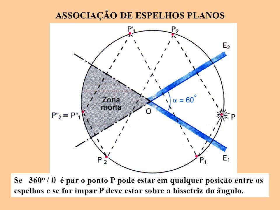 Se 360 o /  é par o ponto P pode estar em qualquer posição entre os espelhos e se for ímpar P deve estar sobre a bissetriz do ângulo.