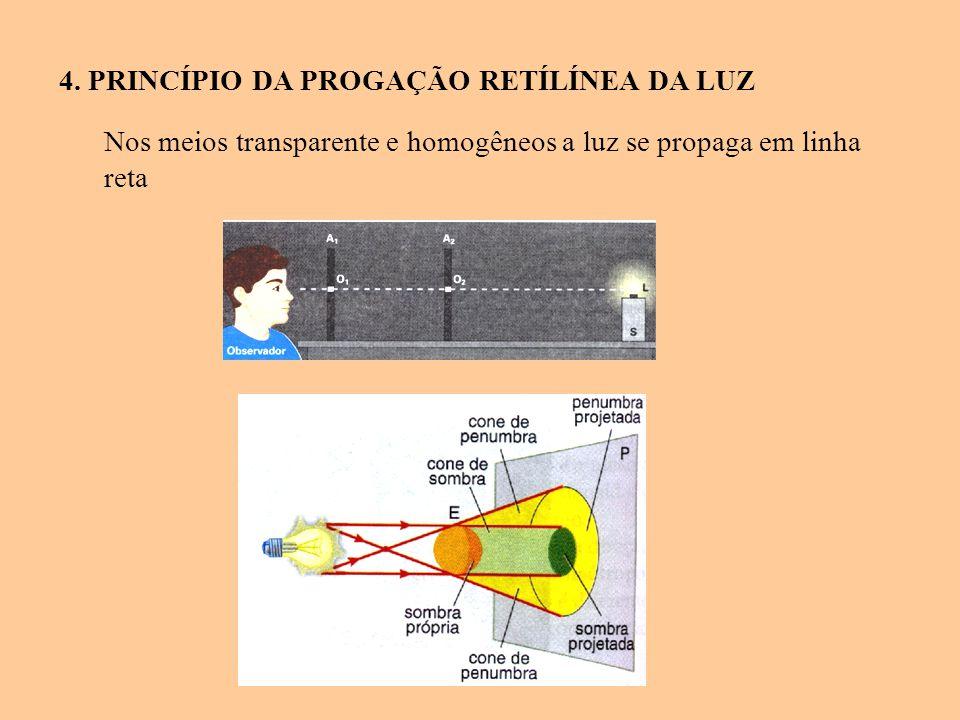 4. PRINCÍPIO DA PROGAÇÃO RETÍLÍNEA DA LUZ Nos meios transparente e homogêneos a luz se propaga em linha reta