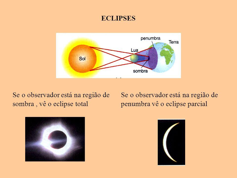 ECLIPSES Se o observador está na região de sombra, vê o eclipse total Se o observador está na região de penumbra vê o eclipse parcial