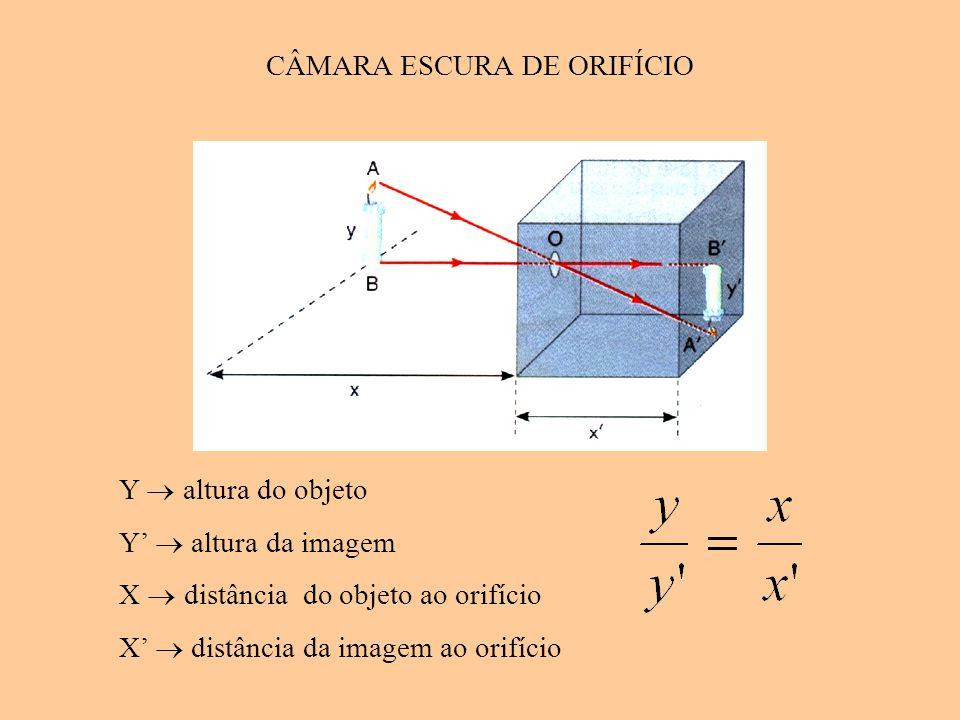 CÂMARA ESCURA DE ORIFÍCIO Y  altura do objeto Y'  altura da imagem X  distância do objeto ao orifício X'  distância da imagem ao orifício