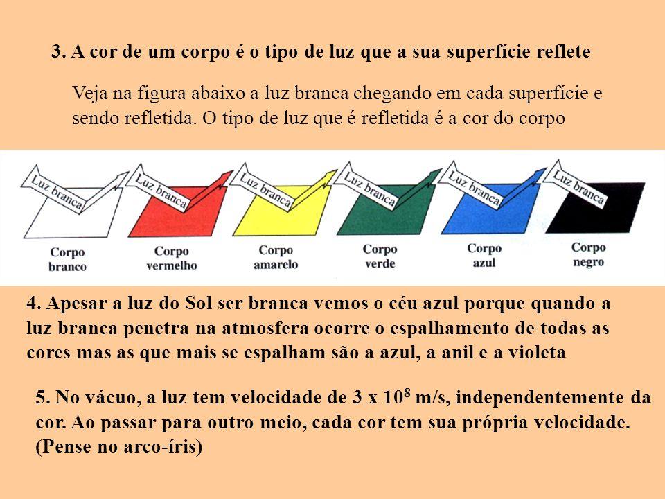 3. A cor de um corpo é o tipo de luz que a sua superfície reflete Veja na figura abaixo a luz branca chegando em cada superfície e sendo refletida. O