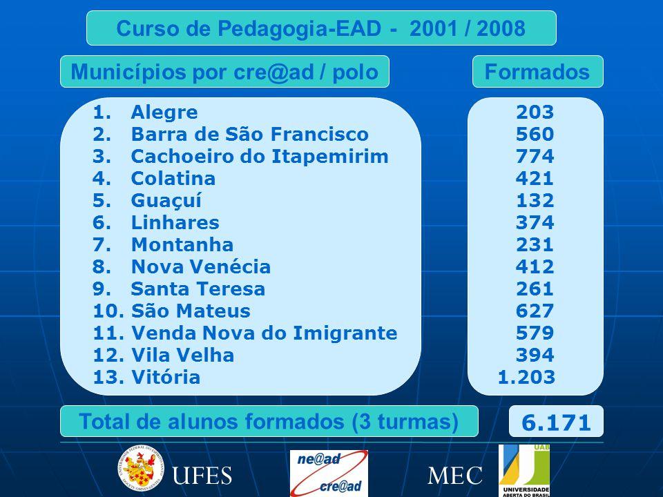 Curso de Pedagogia-EAD - 2001 / 2008 1.Alegre 2. Barra de São Francisco 3.