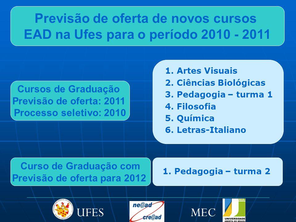 Cursos de Graduação Previsão de oferta: 2011 Processo seletivo: 2010 1.