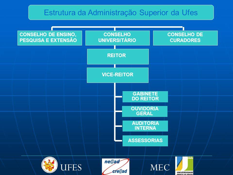 GABINETE DO REITOR Vice-Reitor REITOR CONSELHO DE ENSINO, PESQUISA E EXTENSÃO REITOR VICE-REITOR OUVIDORIA GERAL AUDITORIA INTERNA ASSESSORIAS Estrutura da Administração Superior da Ufes CONSELHO UNIVERSITÁRIO CONSELHO DE CURADORES MECUFES