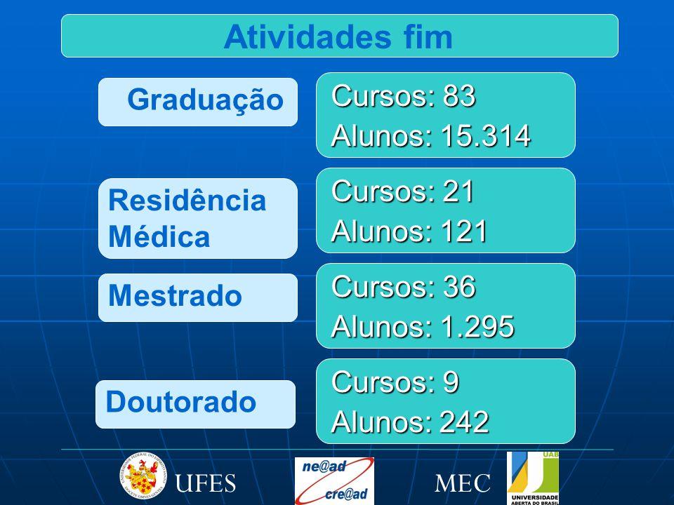 Atividades fim Graduação Cursos: 83 Alunos: 15.314 Residência Médica Cursos: 21 Alunos: 121 Mestrado Cursos: 36 Alunos: 1.295 Cursos: 9 Alunos: 242 Doutorado MECUFES