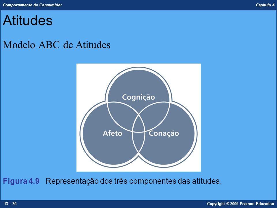 Comportamento do Consumidor Capítulo 4 13 – 35Copyright © 2005 Pearson Education Atitudes Modelo ABC de Atitudes Figura 4.9 Representação dos três com