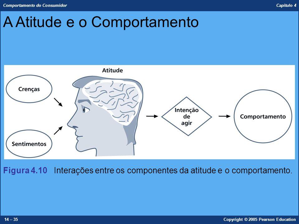 Comportamento do Consumidor Capítulo 4 14 – 35Copyright © 2005 Pearson Education A Atitude e o Comportamento Figura 4.10 Interações entre os component