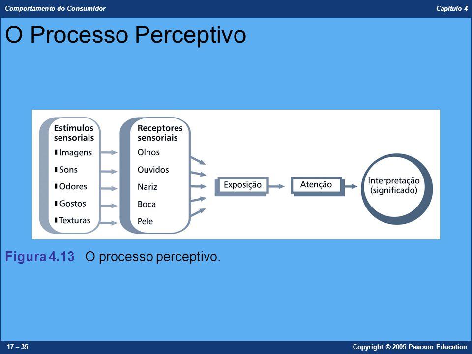 Comportamento do Consumidor Capítulo 4 17 – 35Copyright © 2005 Pearson Education O Processo Perceptivo Figura 4.13 O processo perceptivo.