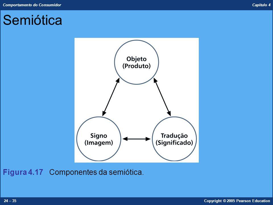 Comportamento do Consumidor Capítulo 4 24 – 35Copyright © 2005 Pearson Education Semiótica Figura 4.17 Componentes da semiótica.