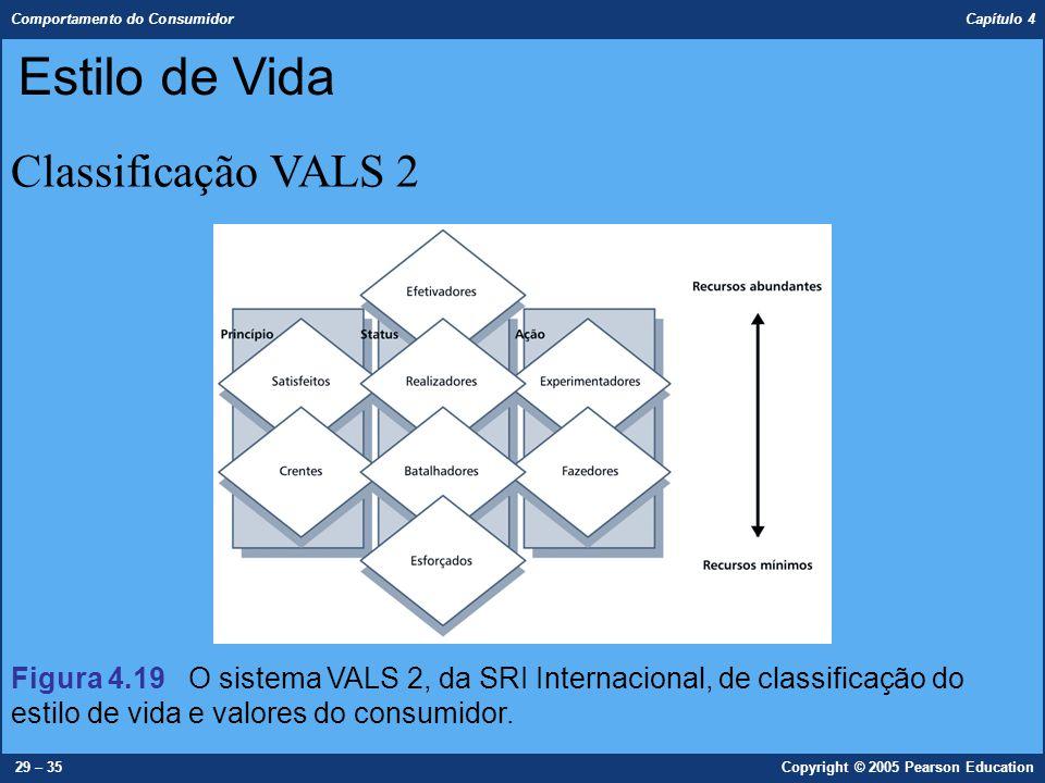Comportamento do Consumidor Capítulo 4 29 – 35Copyright © 2005 Pearson Education Classificação VALS 2 Estilo de Vida Figura 4.19 O sistema VALS 2, da