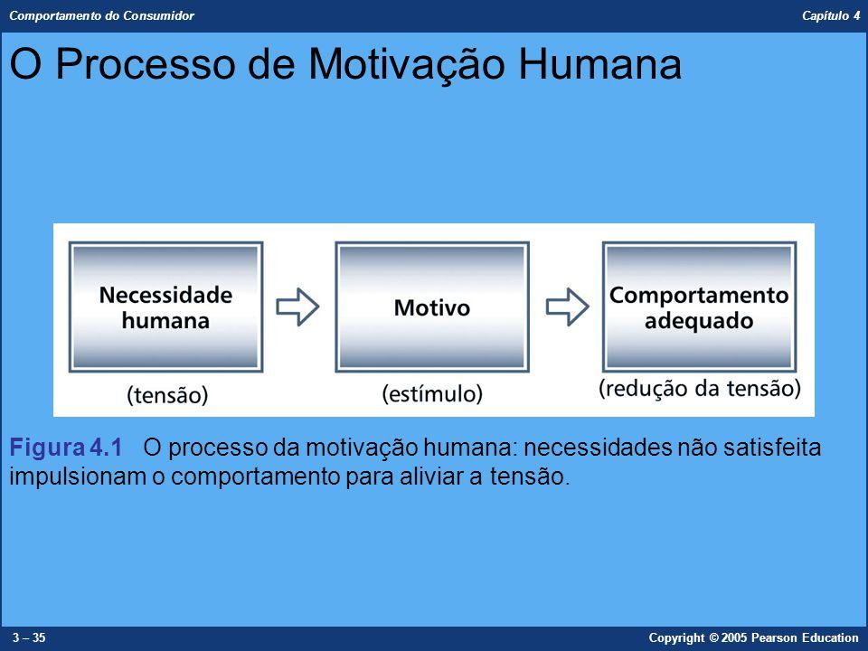 Comportamento do Consumidor Capítulo 4 3 – 35Copyright © 2005 Pearson Education O Processo de Motivação Humana Figura 4.1 O processo da motivação huma