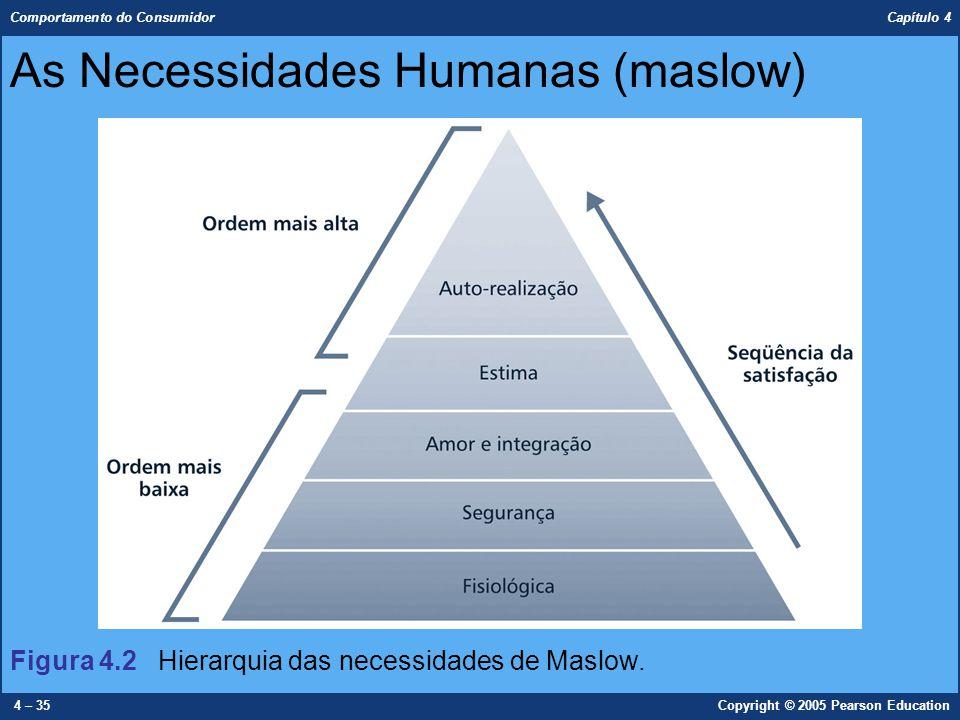 Comportamento do Consumidor Capítulo 4 4 – 35Copyright © 2005 Pearson Education As Necessidades Humanas (maslow) Figura 4.2 Hierarquia das necessidade