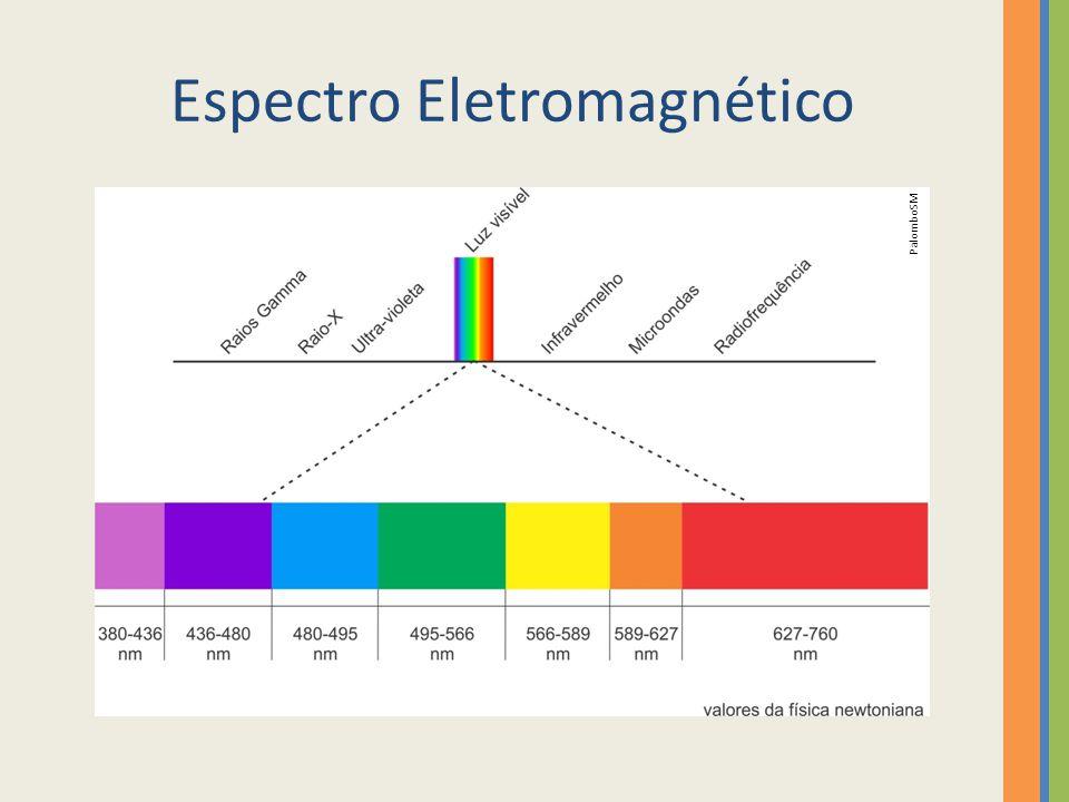 Espectro Eletromagnético PalomboSM