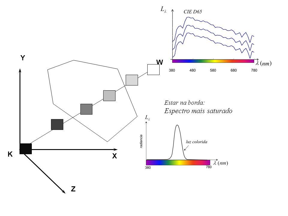 Vamos buscar superfíces que reflitam de forma mais saturada possível radiância cujas cores CIEXYZ caiam em cada um dos planos α=constante (nm) 380430480530580630680730780   (nm) 380430480530580630680730780   1.0  