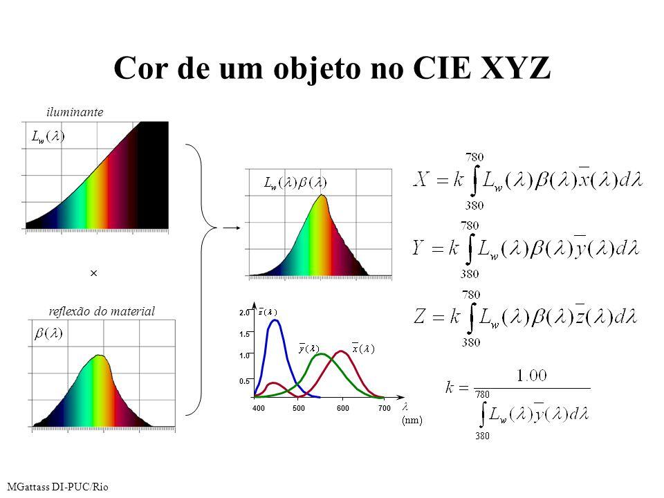 MGattass DI-PUC/Rio Cor de um objeto no CIE XYZ  nm  0.5 1.0 1.5 2.0 400500600700  reflexão do material iluminante