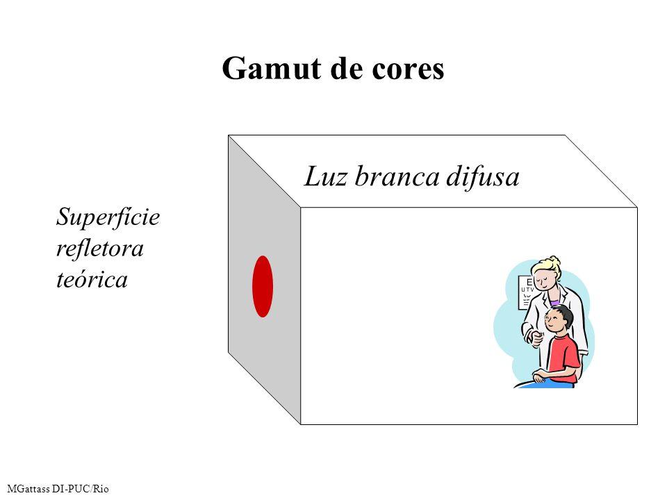 Gamut de cores MGattass DI-PUC/Rio Luz branca difusa Superfície refletora teórica