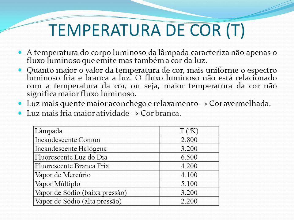 A temperatura do corpo luminoso da lâmpada caracteriza não apenas o fluxo luminoso que emite mas também a cor da luz. Quanto maior o valor da temperat