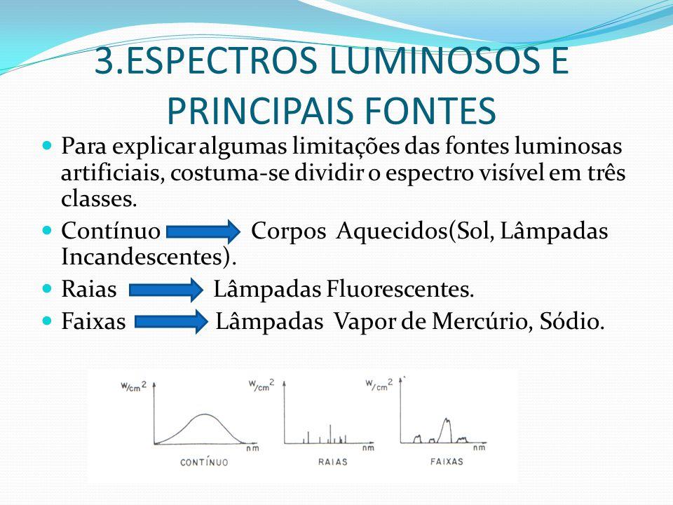 3.ESPECTROS LUMINOSOS E PRINCIPAIS FONTES Para explicar algumas limitações das fontes luminosas artificiais, costuma-se dividir o espectro visível em