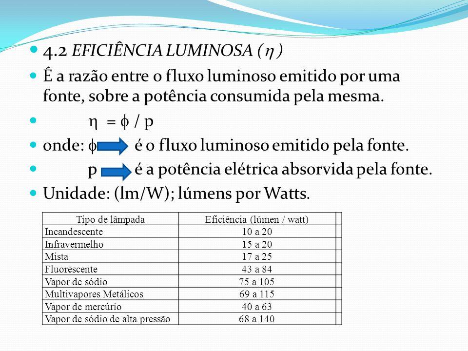 4.2 EFICIÊNCIA LUMINOSA (  ) É a razão entre o fluxo luminoso emitido por uma fonte, sobre a potência consumida pela mesma.  =  / p onde:  é o flu