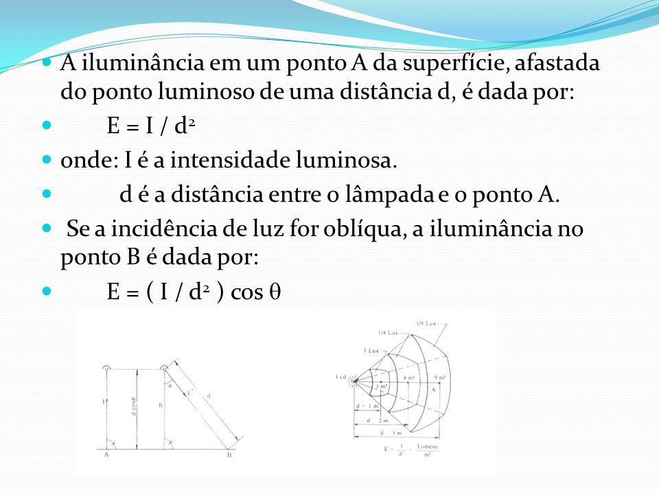 A iluminância em um ponto A da superfície, afastada do ponto luminoso de uma distância d, é dada por: E = I / d 2 onde: I é a intensidade luminosa. d