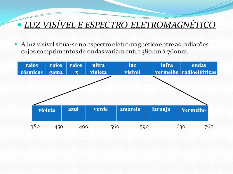 LUZ VISÍVEL E ESPECTRO ELETROMAGNÉTICO A luz visível situa-se no espectro eletromagnético entre as radiações cujos comprimentos de ondas variam entre