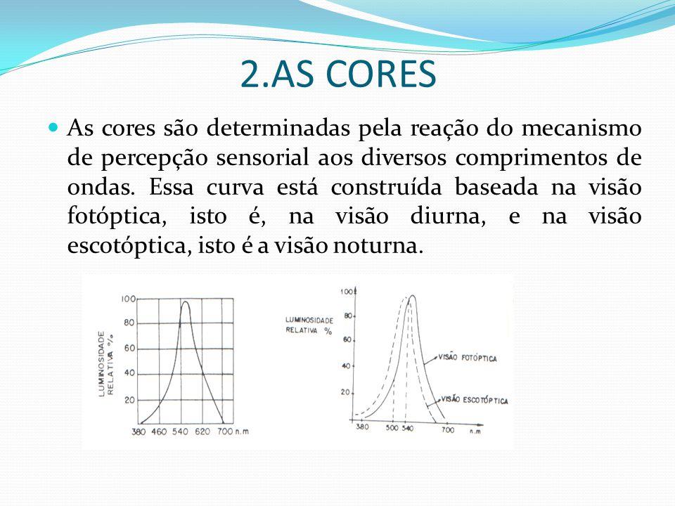 4.4 ILUMINÂNCIA OU ILUMINAMENTO (E) Por definição a iluminância é a densidade de fluxo luminoso incidente em uma superfície.