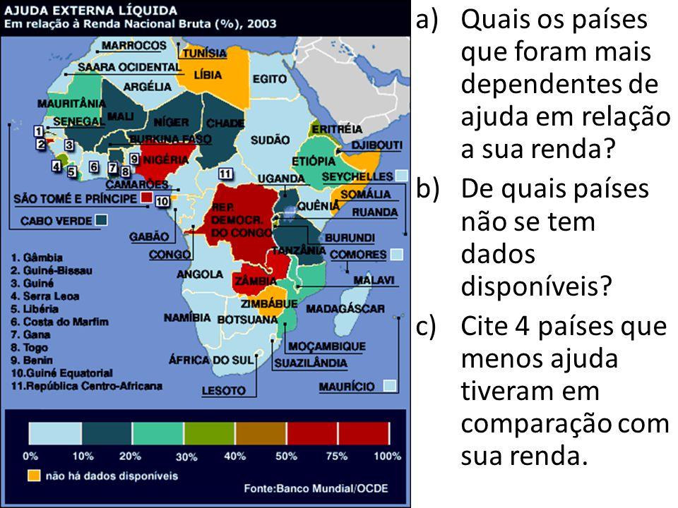 a)Quais os países que foram mais dependentes de ajuda em relação a sua renda? b)De quais países não se tem dados disponíveis? c)Cite 4 países que meno