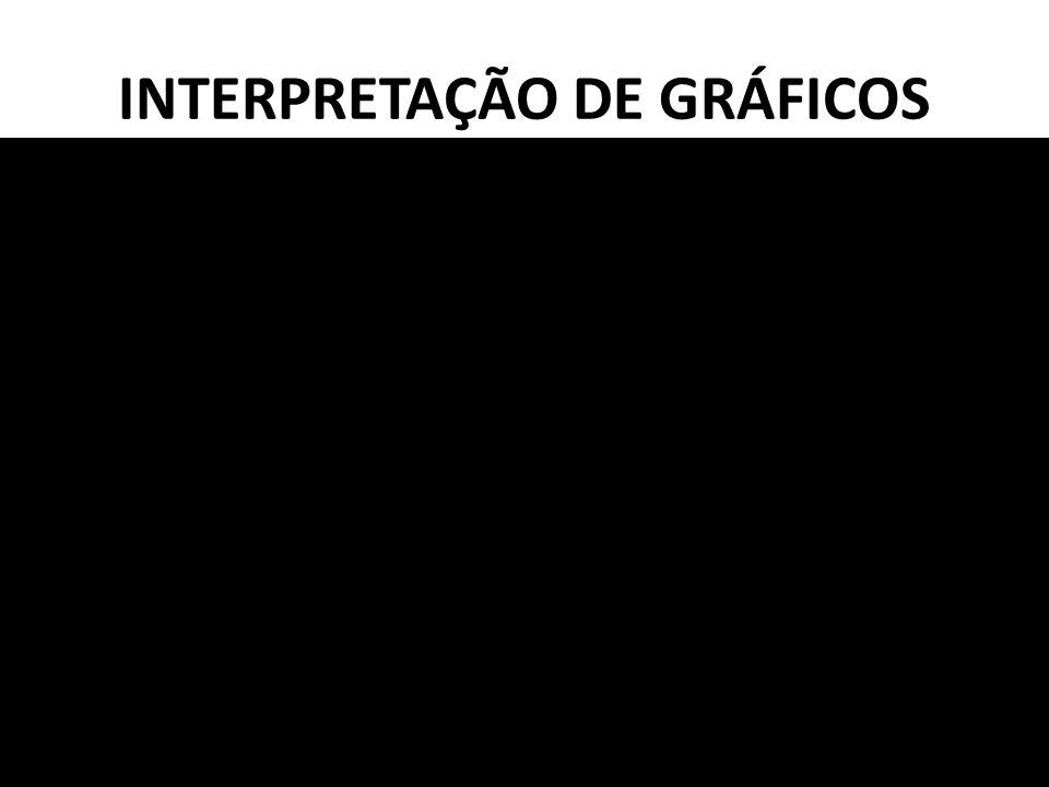 INTERPRETAÇÃO DE GRÁFICOS