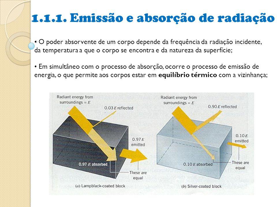 1.1.1. Emissão e absorção de radiação O poder absorvente de um corpo depende da frequência da radiação incidente, da temperatura a que o corpo se enco